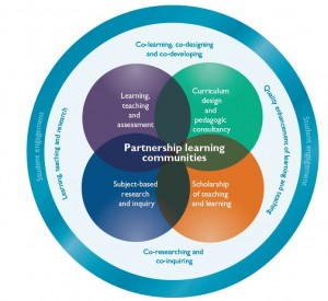 A conceptual model for students as partners in learning and teaching in higher education (Healey, Flint and Harrington 2014).