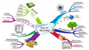 """How-To-Mind-Map"" by Lex McKee. Creative Commons licence CC BY-NC"